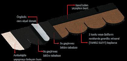 catialtikaplama bardoline - Çatı Kaplama Malzemeleri Şıngıl