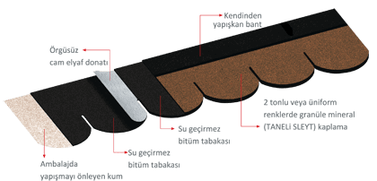 catialtikaplama-bardoline